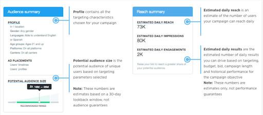 Twitter広告の料金・費用のシミュレーション