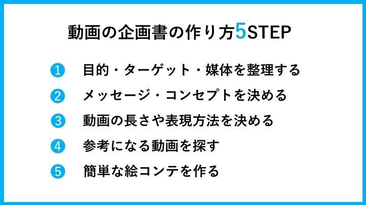 動画の企画書の作り方5STEP